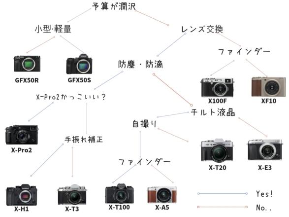 富士フイルムミラーレスの選び方